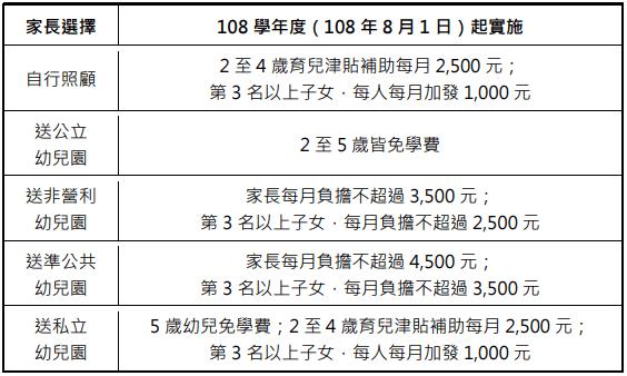 台南市幼兒園補助